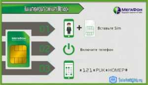 Четыре способа активации сим карты Мегафон